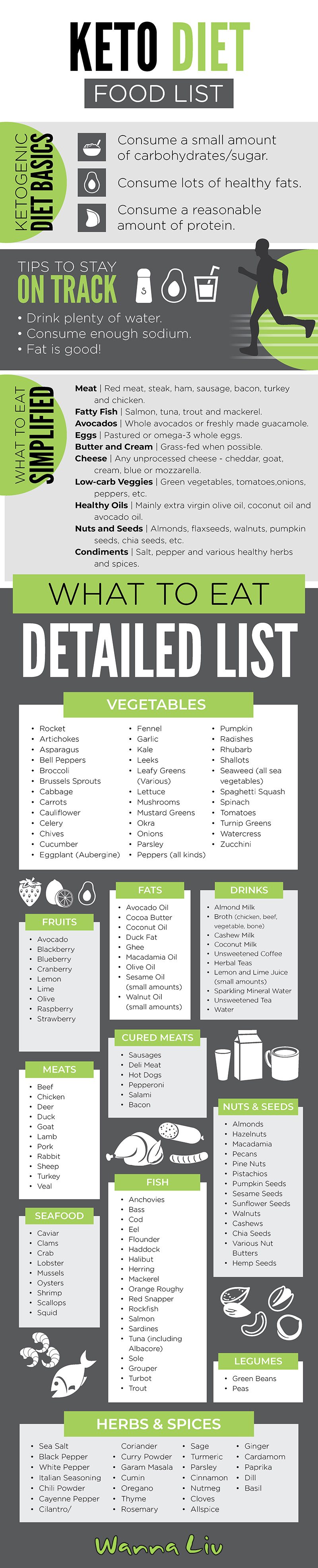 An infographic that features the Ketogenic Diet basics, tips to stay on track, a simplified and detailed Keto food list