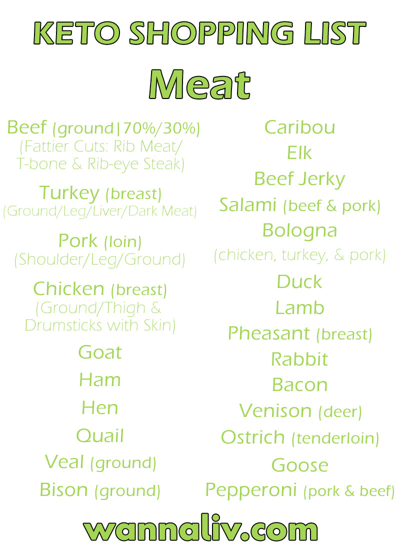 Keto Shopping List: Meat via Wanna Liv #wannaliv